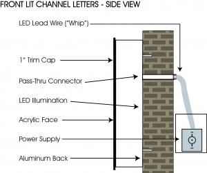 [DIAGRAM_5NL]  Front Lit Channel Letters | Channel Lettering Sign Wiring Diagram |  | signexcavators.com